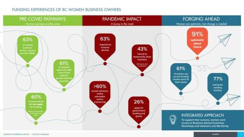 B.C. women business owners who need funding are met with  outdated financing models – survey