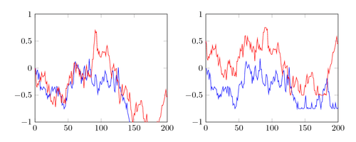Brownian motions