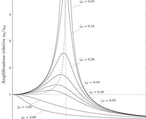 Harmonic elementary oscillator plot
