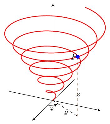 Spiral cone plot