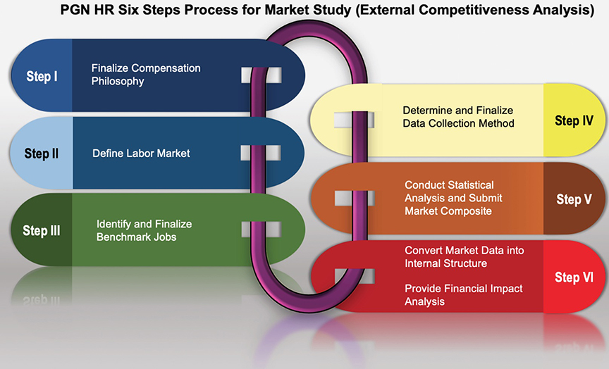 PGN HR Six Steps Process for Market Study