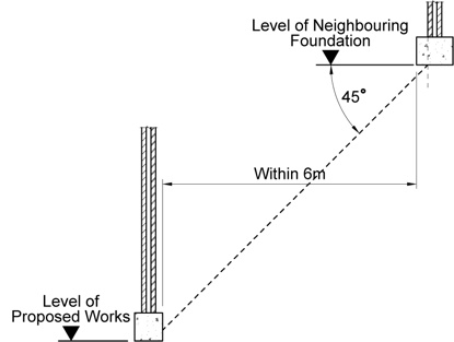 6 notice party wall act
