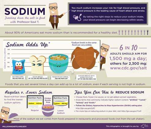 Sodium Infographic