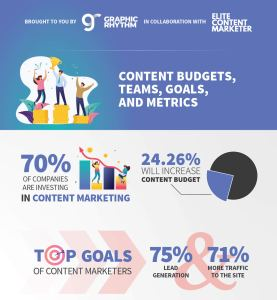 Infographie Content Marketing