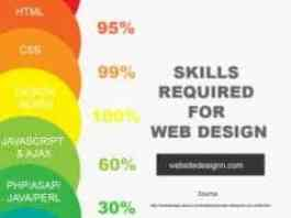 Top 10 Must-Have Web Designer Job Skill