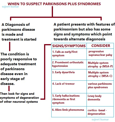 PARKINSONS PLUS SYNDROMES : PSP | MEDICOTIMES - PGMEE