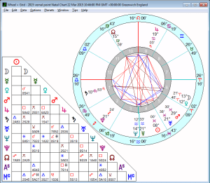 Sidereal chart 2015 vernal point