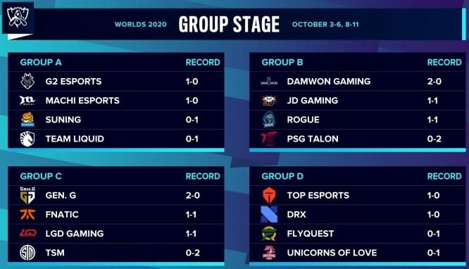 G2-Worlds 2020-Week 2