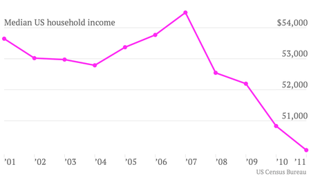 Median_US_household_income