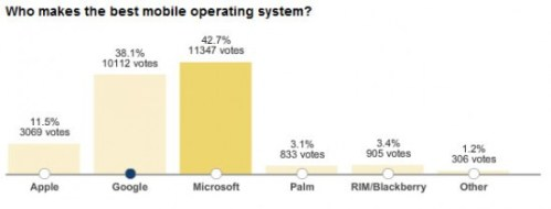 chart 550x210 - Microsoft: melhor sistema operacional mobile?