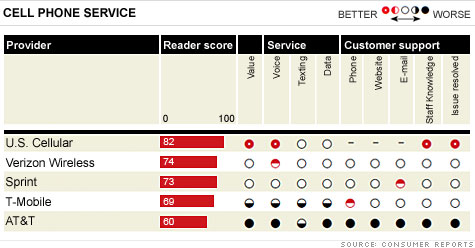 consumer-reports-carriers
