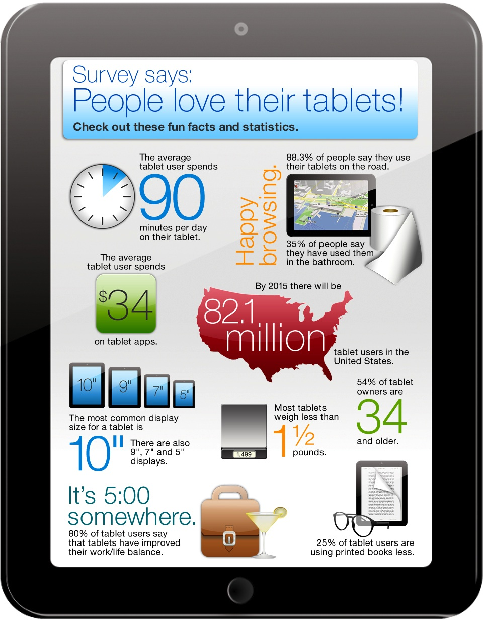 In Love with tablets? Infographic