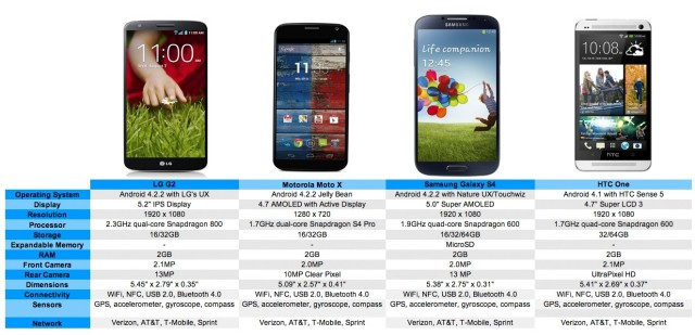 lg-g2-vs-all