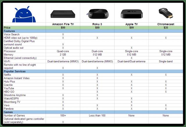 FireTV chart