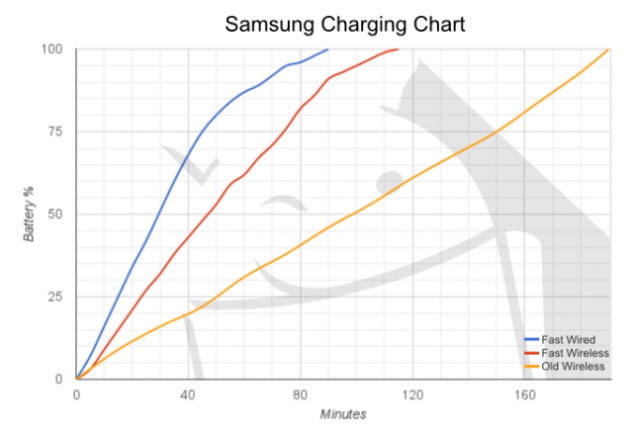 Charge Chart