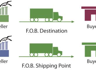 Hợp đồng FOB là gì? Quyền và nghĩa vụ của người bán và người mua