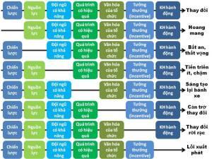 Các yếu tố ảnh hưởng đến thay đổi trong tổ chức (theo SEI PCMM)