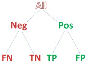 semilattice decision tree