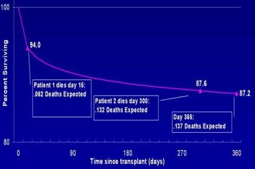 Survival time -expected deaths