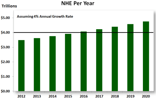 NHEbyDCforHS1  NHE annual growth rate of 4%