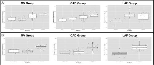 Figure 3. Boxplots of salmon module eigengene expression levels with respect to atrial fibrillation (AF) severity (A) and atrial rhythm (B).
