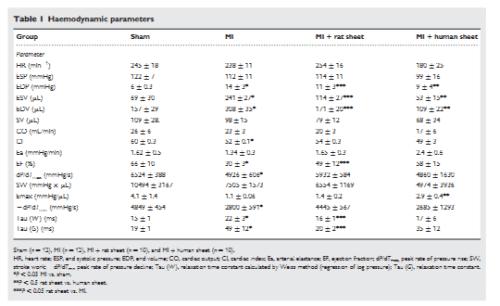 Table 1. hemodynamic parameters