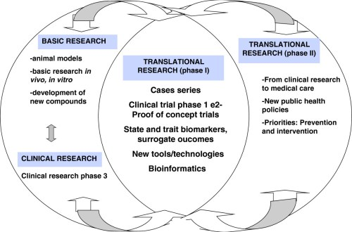 1479-5876-10-175-1-l  translational research with feedback loops
