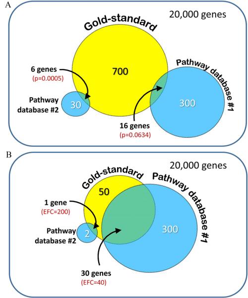 Illustration of statistical methodology