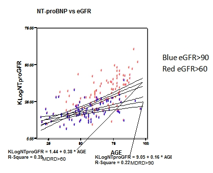 fn.log-NT-proBNP vs age