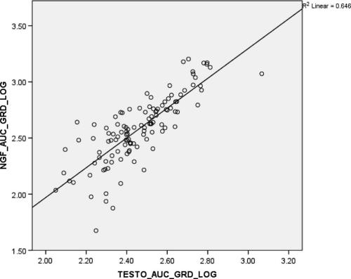 Positive association of testosterone total output and sNGF total output