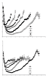 Profiles of mean fH at 10 s intervals of dives