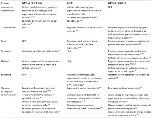 Table1 The main biological functions of the pH-sensing GPCRs