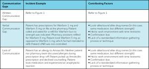 ISMP communication gaps chart