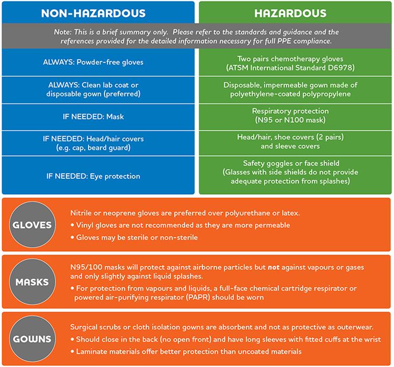 Non-Hazardous-Hazardous-Chart