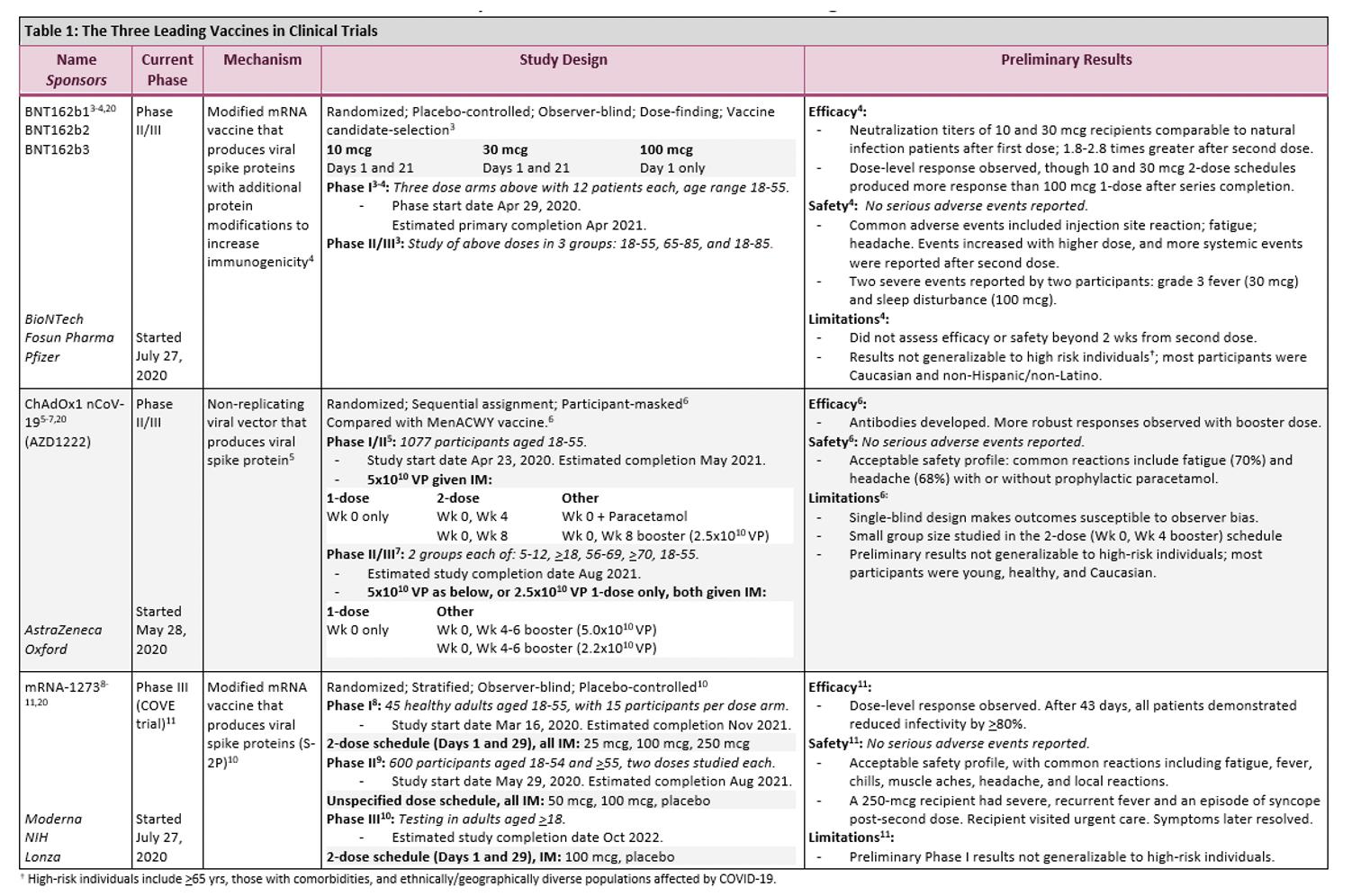 summary of current sars cov 2 vaccine