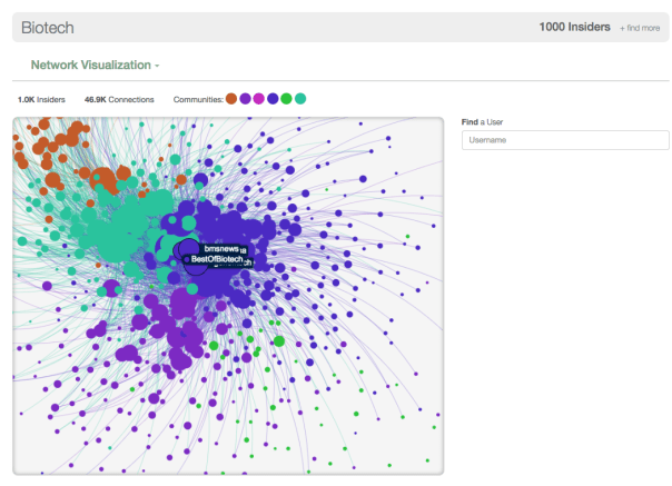 Network visualisation from Little Bird tool