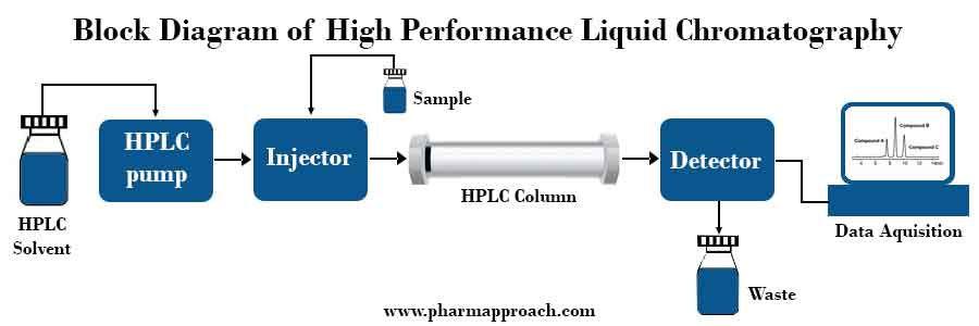 Drug-excipient compatibility studies: Block Diagram of High Pressure Liquid Chromatography