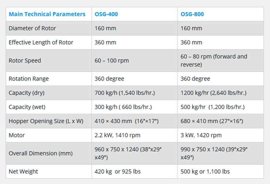 Rapid Mixer Granulators: Technical specifications