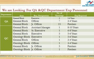 70+ Openings @ Hetero Healthcare for Freshers & Experienced in QA / QC / Engineering / Warehouse / Production / Packing