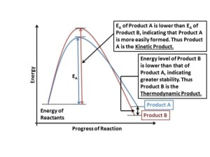 Thermodynamic Product vs Kiic Product  with example of