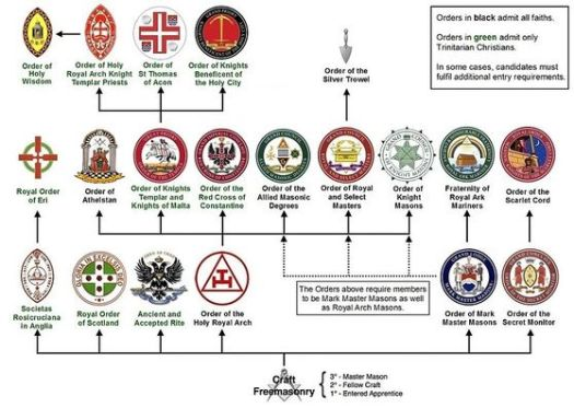 Tree of Masonic orders