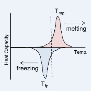 pcm-heat-table