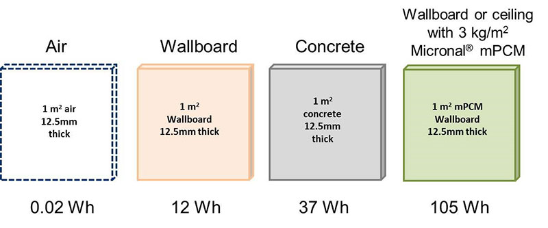 thermally heavyweight construction materials
