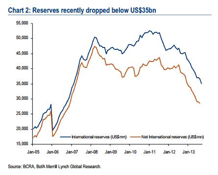 BoA-argentina-reserves