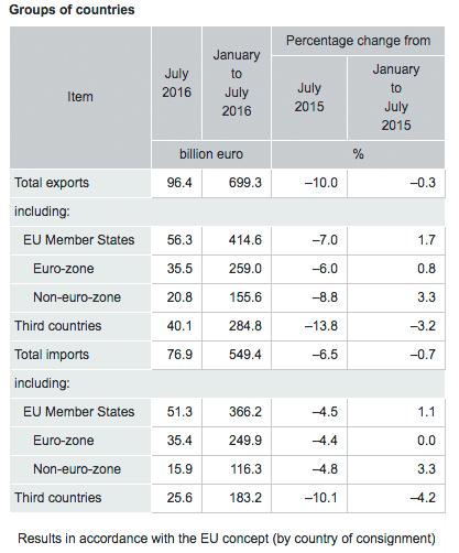 surplus-germania-luglio-2016