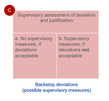 Supervisory Assessment