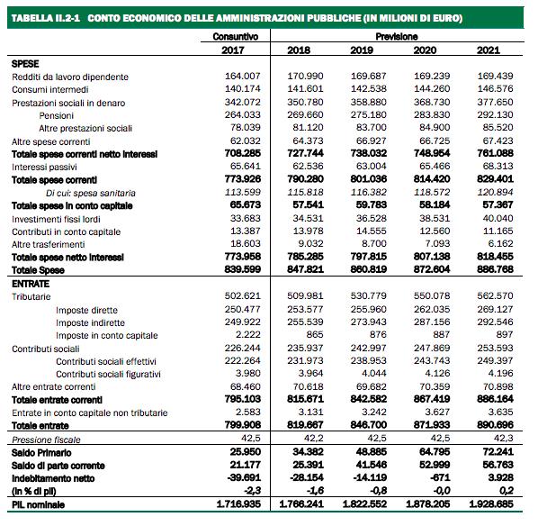 Previsioni conti pubblici DEF.png