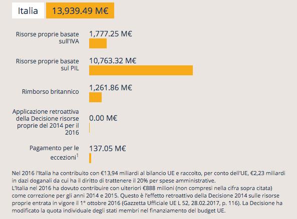 Italia pagamenti a Ue