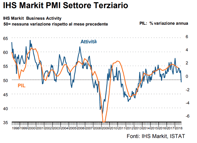 IHS Markit Business Activity
