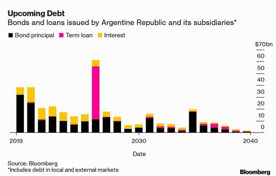 Argentine Debt maturity